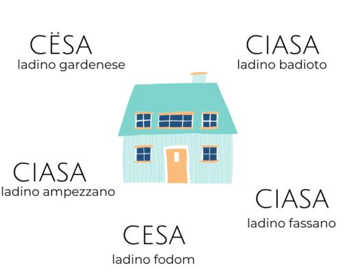 la parola casa nei cinque dialetti ladini
